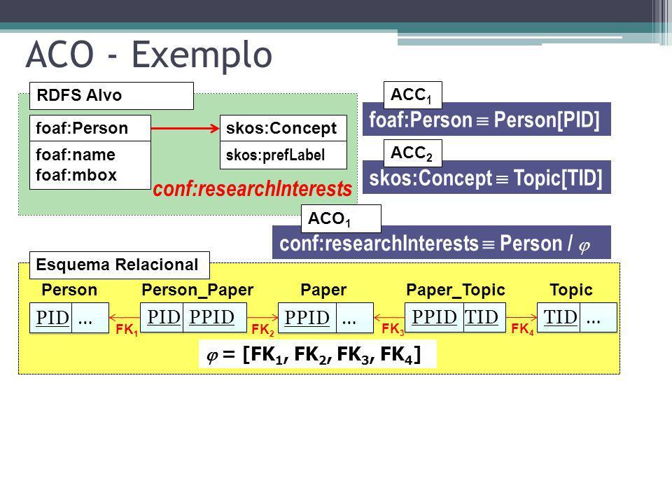 ACO - Exemplo foaf:Person  Person[PID] skos:Concept  Topic[TID]
